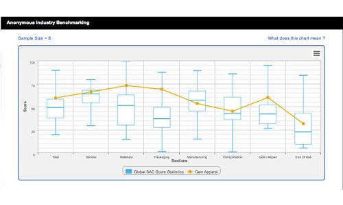 Higg Chart