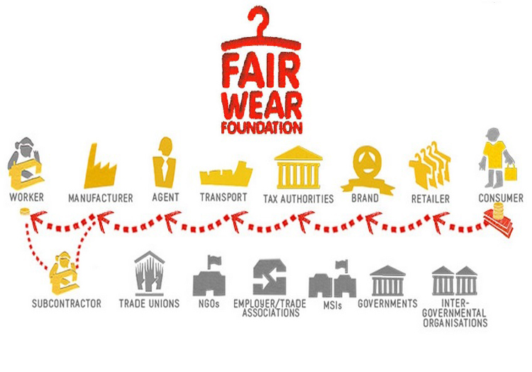 Fair Wear Foundation living wage