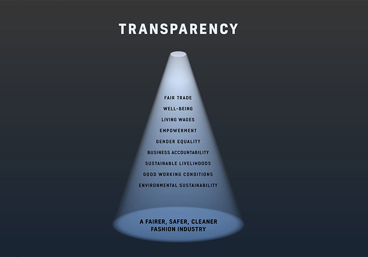 Adidas, Reebok, Patagonia top Transparency Index | Labels